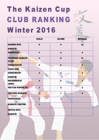 Club Ranking Winter 2016.jpg