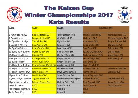 Kaizen Cup Kata Results Winter 2017
