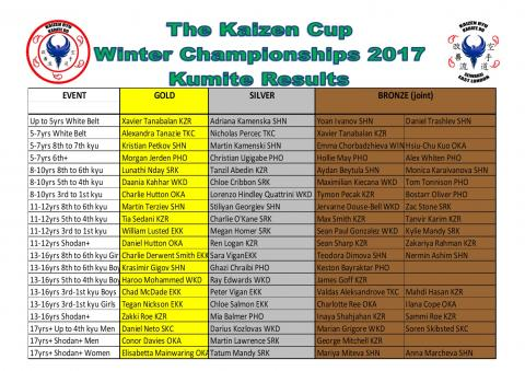 Kumite Results Winter 2017.jpg